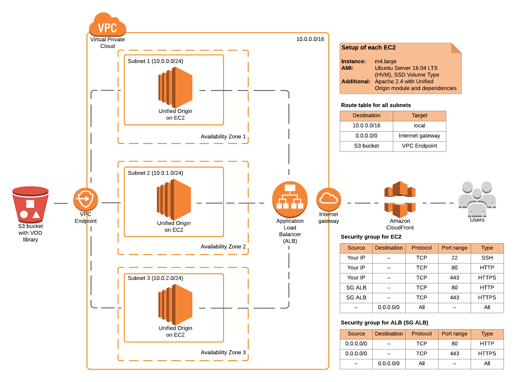 In the cloud #1: How to deploy a redundant VOD setup on AWS